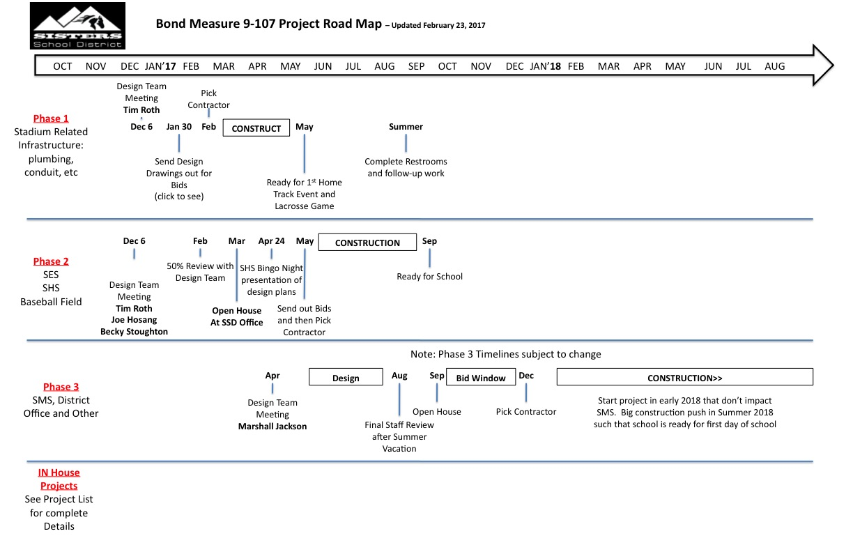 Bond Project Road Map Feb 23